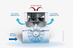 Nawilżacz oczyszczacz venta LW 45 Comfort Plus dostawa gratis